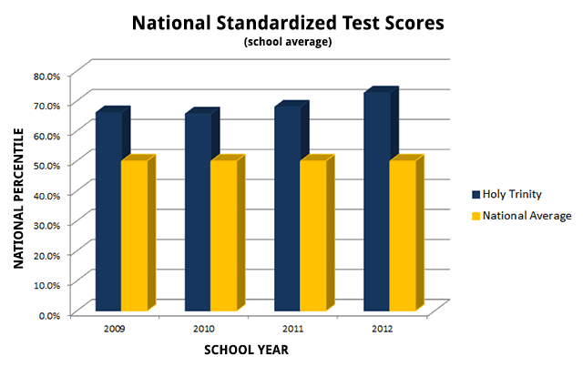 National Test Performance